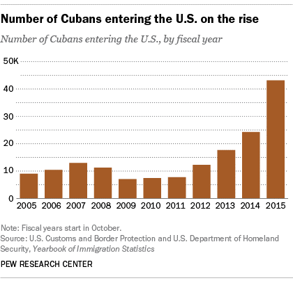 chart showing Cuban immigration on the rise